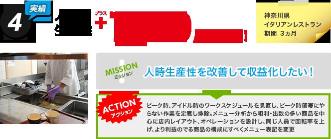 実績:人時生産性プラス1800/時を改善